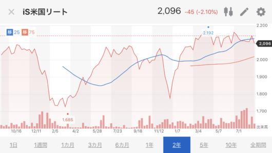 米国リートETF1659株価推移