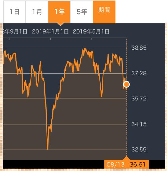 SPYD株価推移