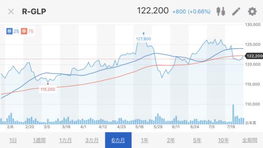 GLP株価推移