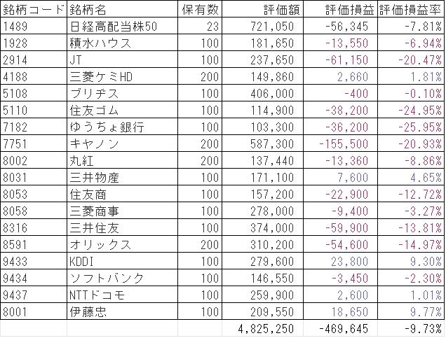 高配当日本株評価