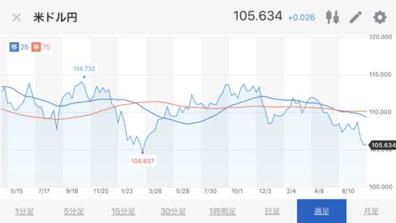 米ドル円推移