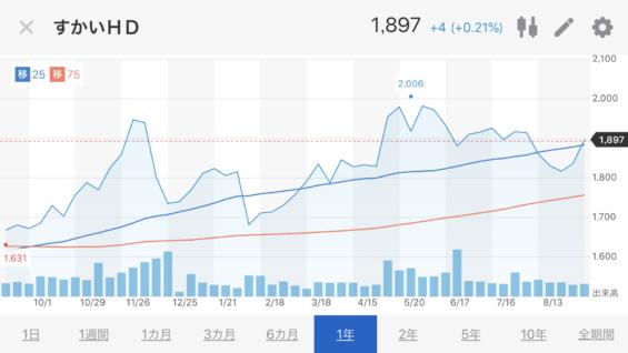 すかいらーく株価推移