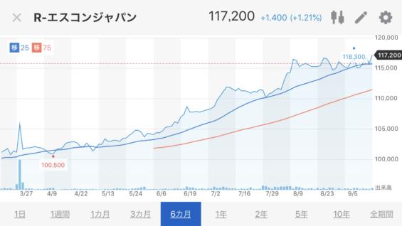 エスコンジャパン株価推移