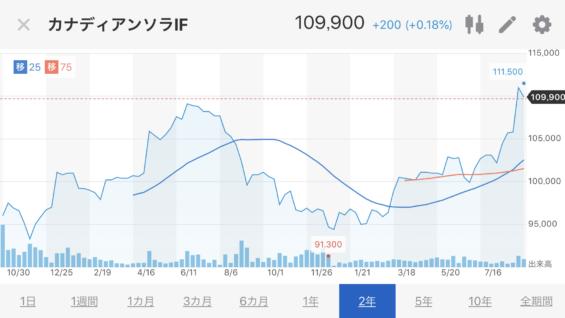 カナディアンソーラー株価推移