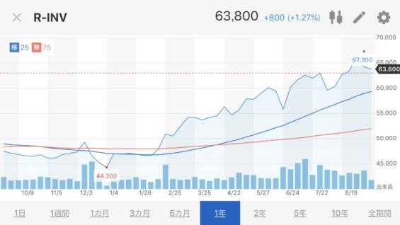 インヴィンシブル投資法人株価推移