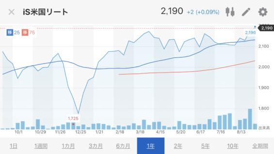 米国REIT_ETF株価推移