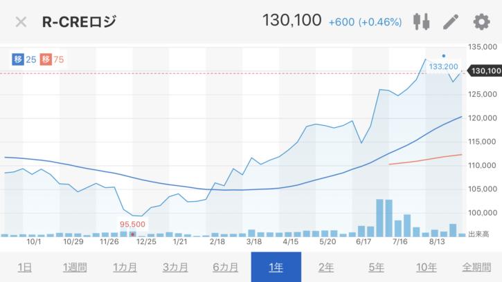 CREロジスティクスファンド株価推移