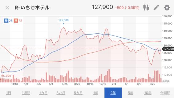 いちごホテル株価推移