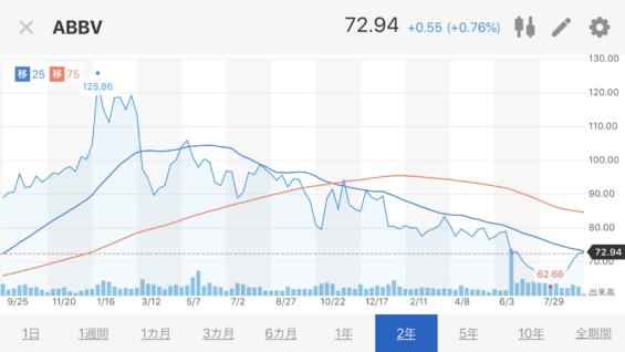 ABBV株価推移