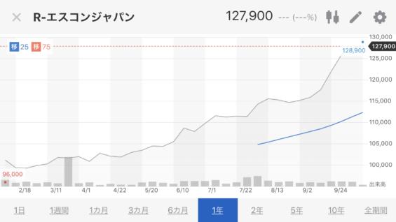 エスコンジャパン株価推移2