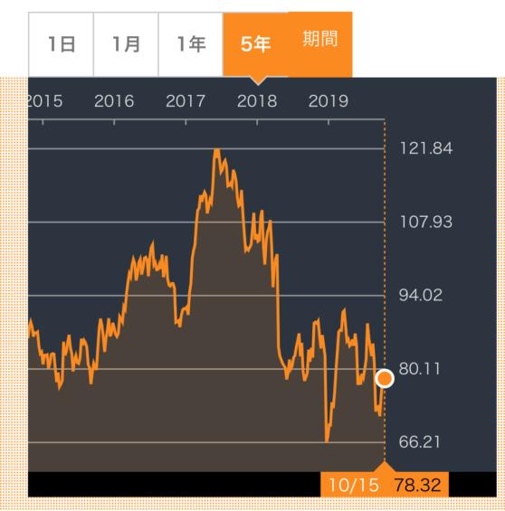 PM株価推移