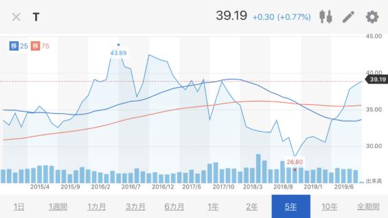 T株価推移