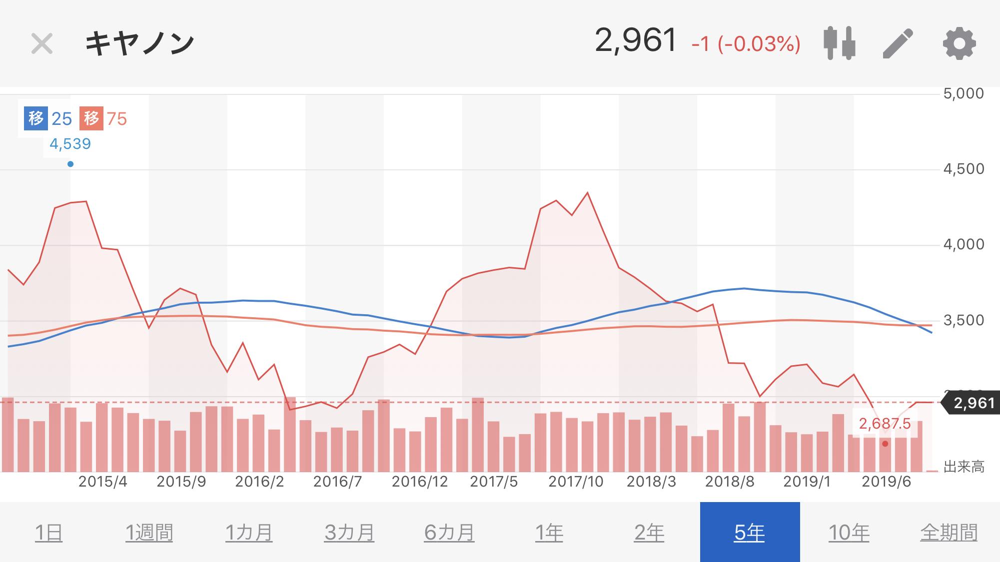 キャノン株価推移